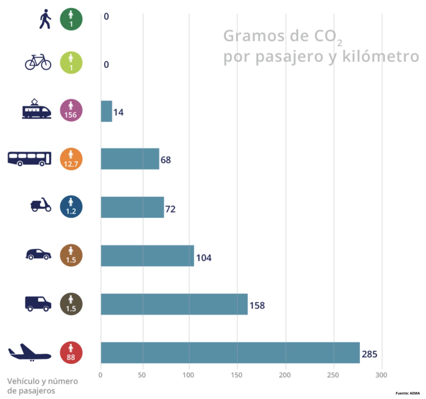 CO2 pasajeros kilometros